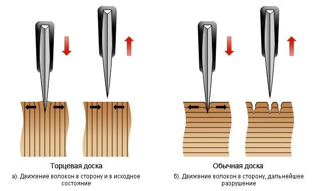 лезвие ножа раздвигает волокна